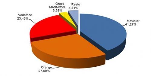 Movistar, Orange y Vodafone suben sus tarifas