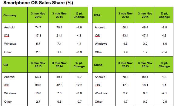 Smartphone Market Share figures from Kantar Worldpanel ComTech