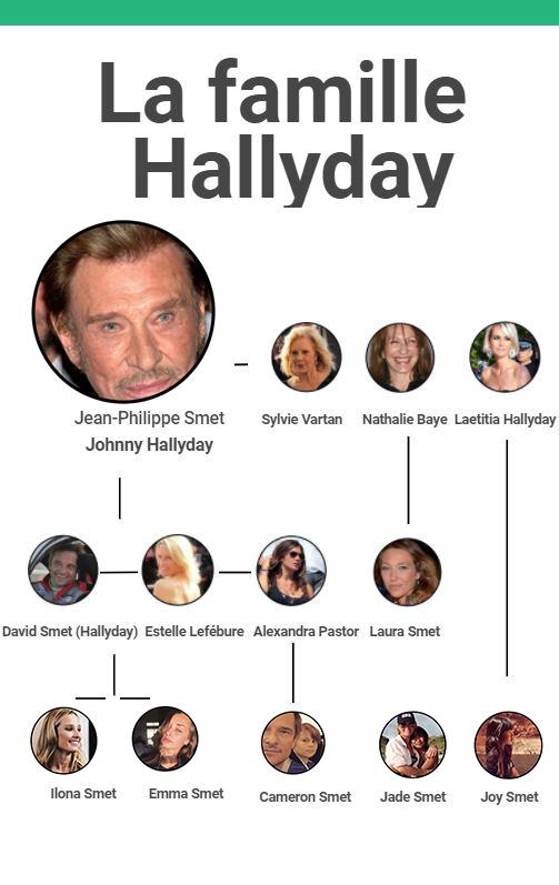 Johnny Hallyday, le patriarche d'une famille de stars