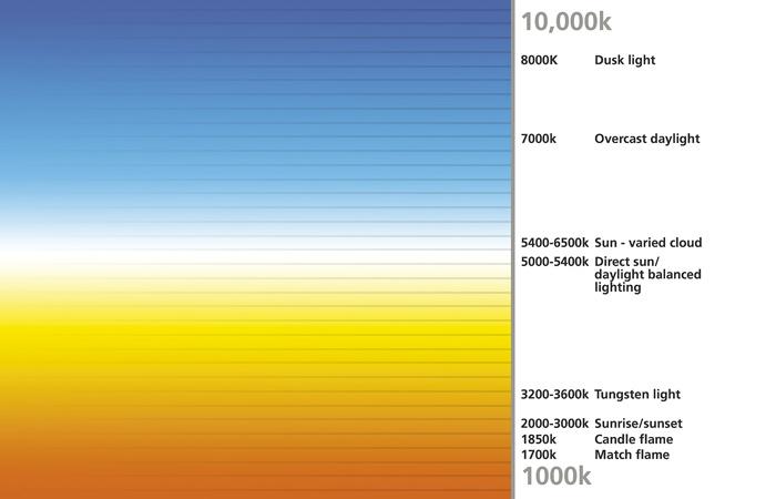 Exploring bulb options for car headlights autoblog for Kelvin scale light bulbs