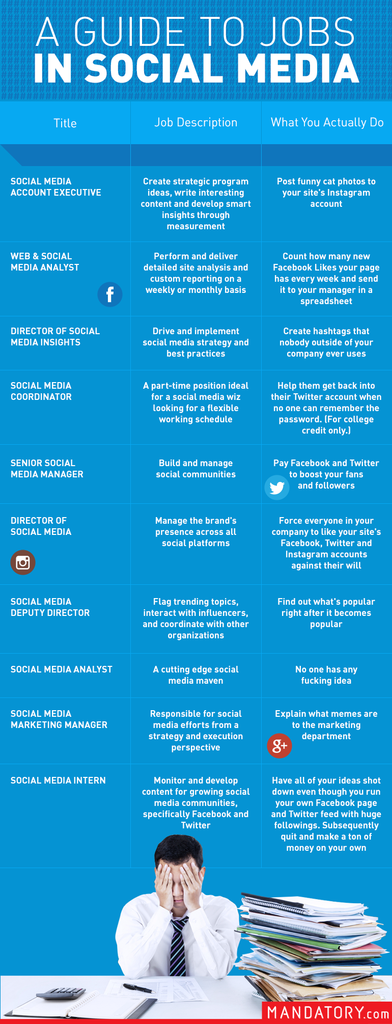 social media guide to jobs