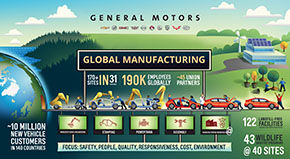 GM production milestone