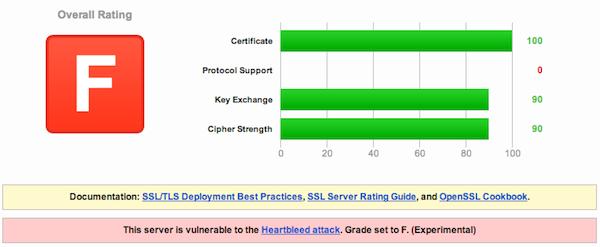 El bug Heartbleed de OpenSSL causa apuros en internet