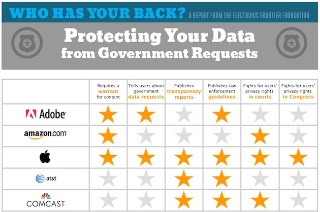 EFF privacy ranking table showing Apple, Adobe etc