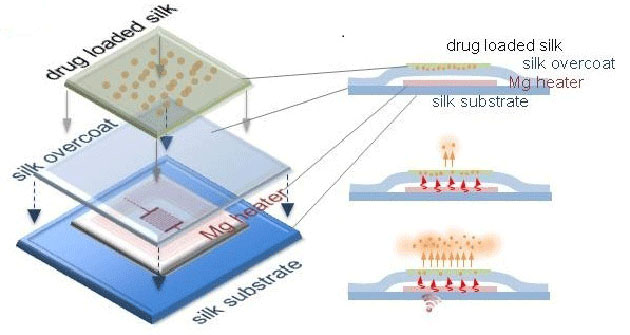 Wireless chip cures your staph infection then dissolves away