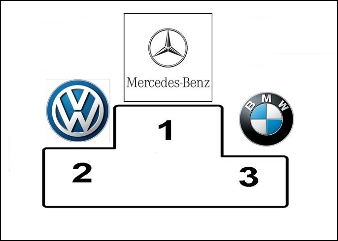 Automarke, Kundenzufriedenheit, Kundenliebling, Automarke, Mercedes-Benz, Zufriedenheit, Sevicequalität, beliebteste Automarke, beliebteste deutsche Automarke, Zufriedenheitsstudie, Kundenliebling 2014
