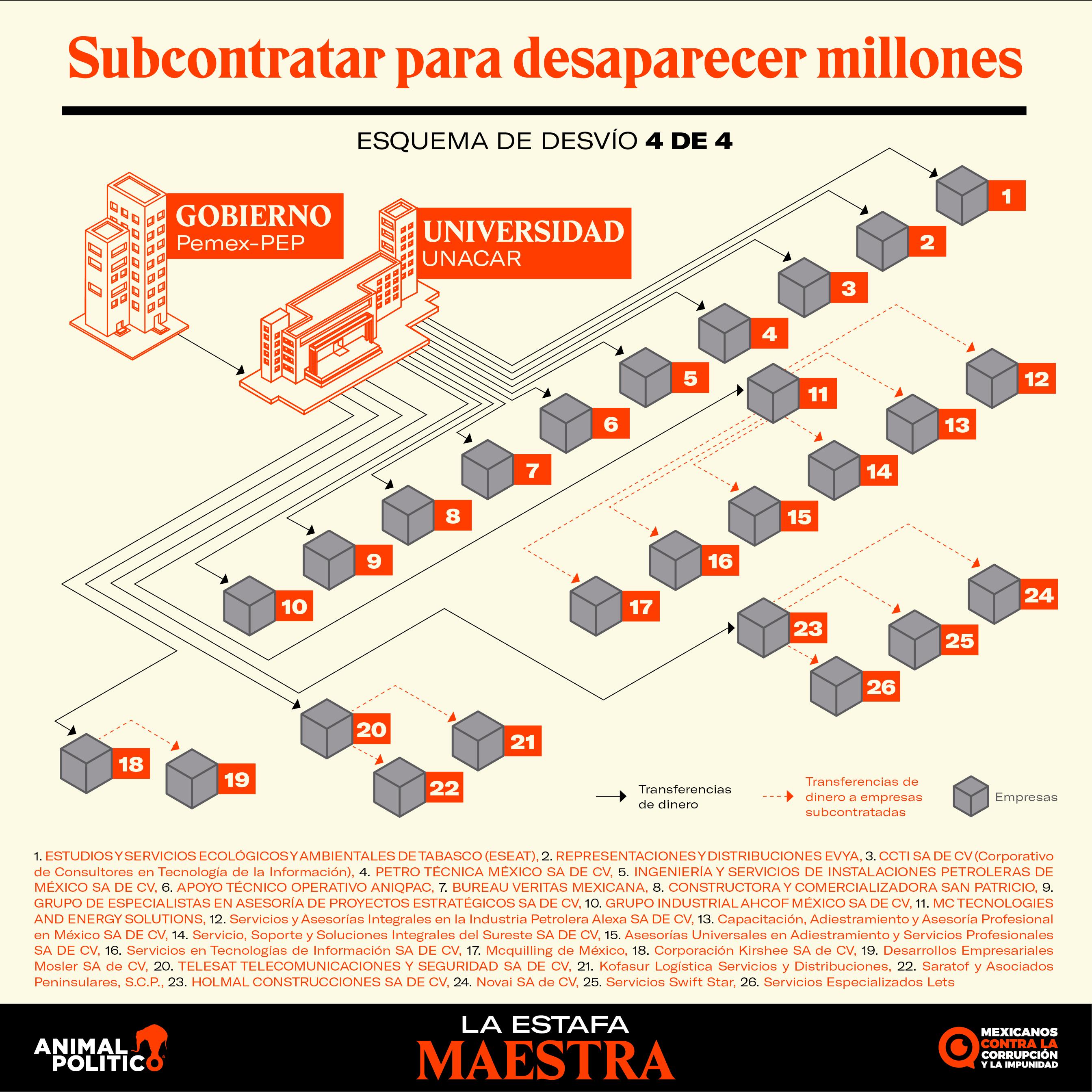 Reforma documentó en 2015 triangulación entre Pemex, universidades y empresas fantasma