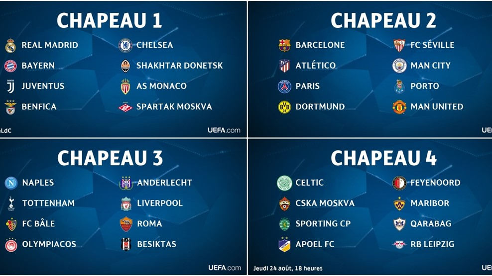 En direct tirage de la ligue des champions 2018 le - Tirage coupe d europe des clubs champions ...