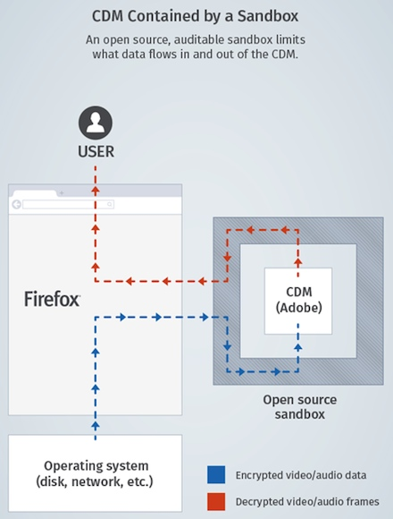 Mozilla bends on 'built-in' Firefox DRM so it can keep streaming Netflix