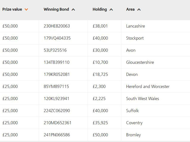 July 2015 premium bond prize winners aol uk money - Buying premium bonds from post office ...