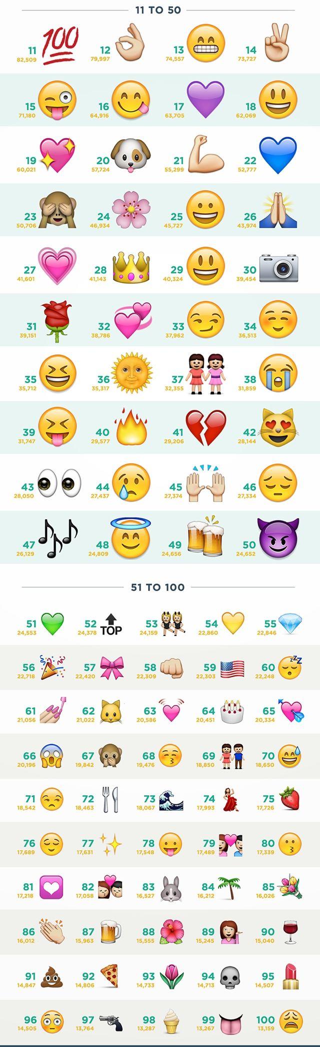 most popular emojis list