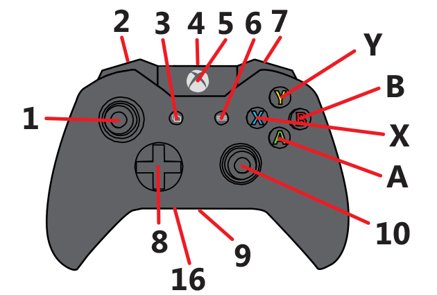 Xbox One controller diagram