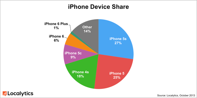 iPhone 6 beating out its bigger brother by a 6-to-1 margin