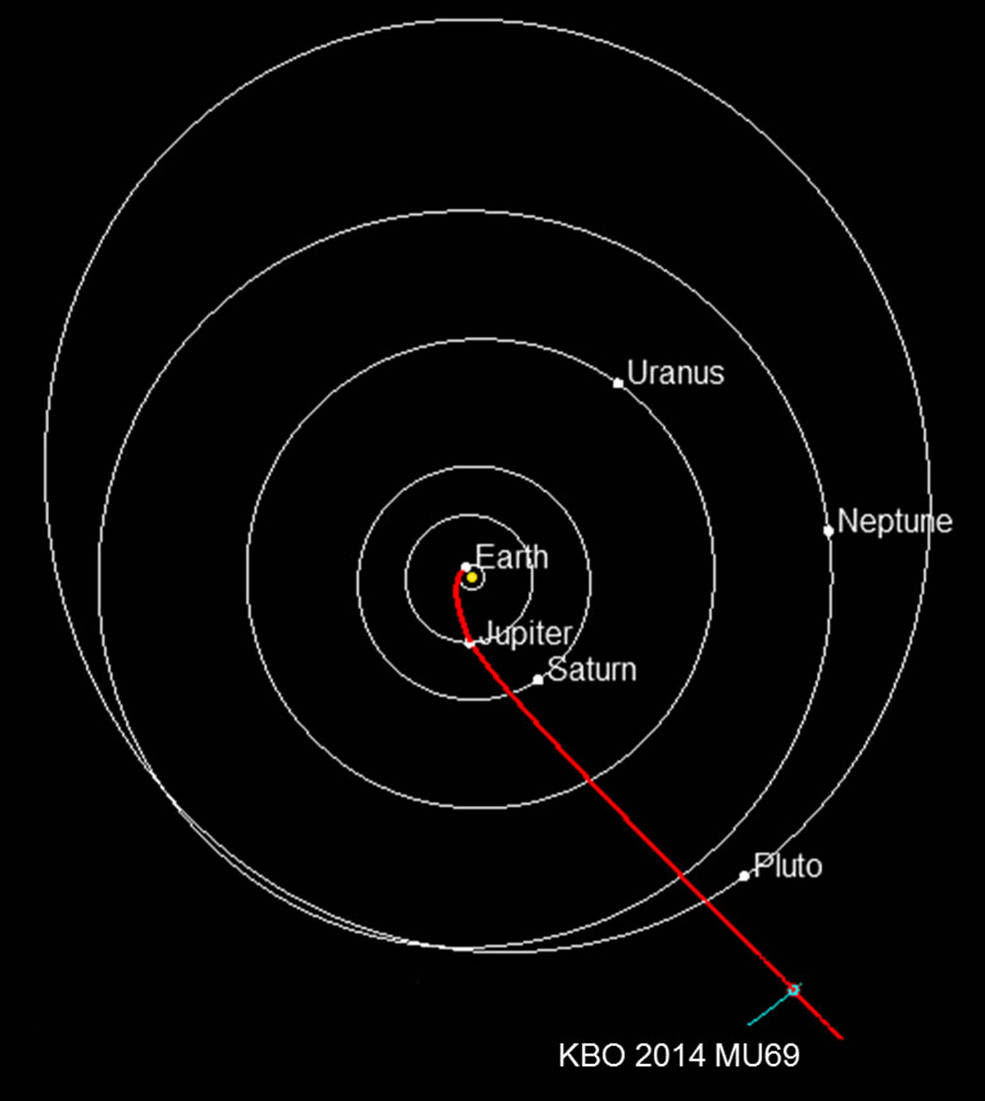 New Horizons is now on track to explore the outer solar system