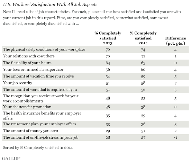 Gallup job satisfaction