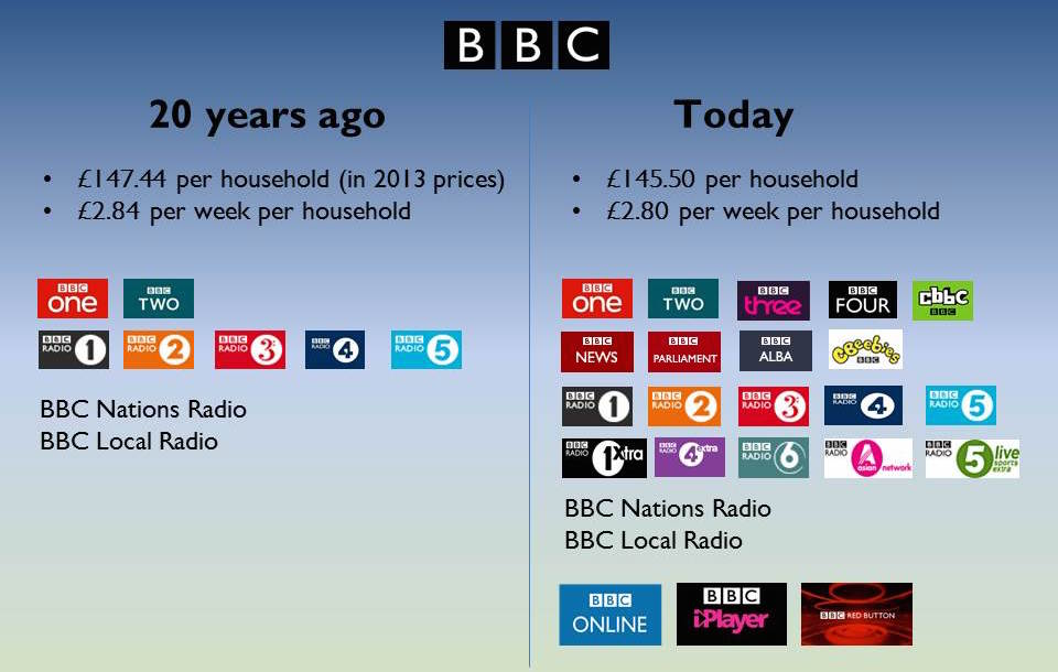 Why the BBC needs you to think it's good value