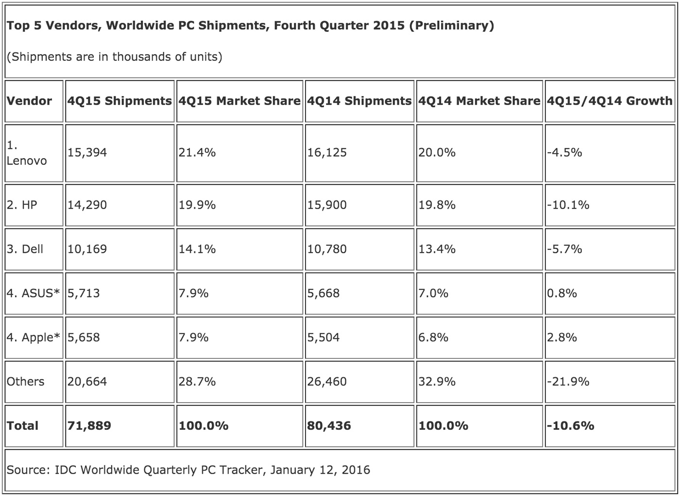 IDC's worldwide PC shipment estimate for Q4 2015