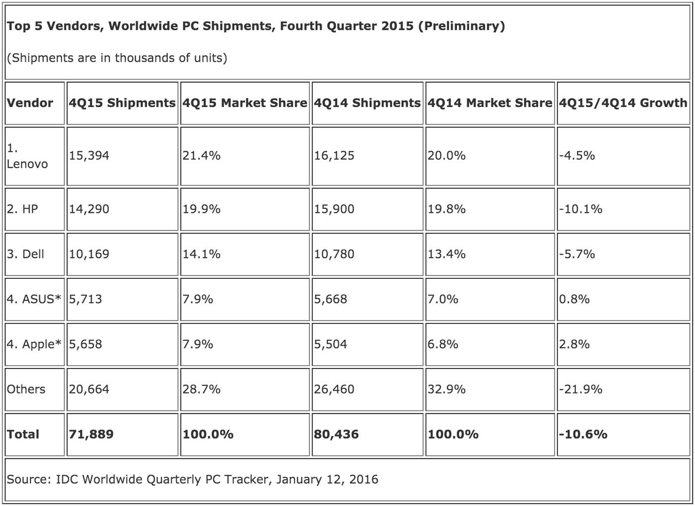 IDC's worldwide PC shipment estimate for Q4 2015
