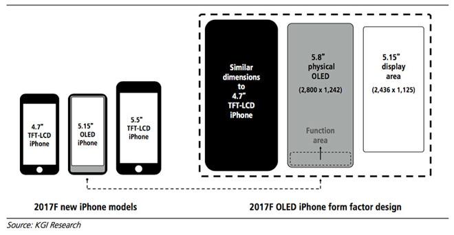 iPhone 8 予想図