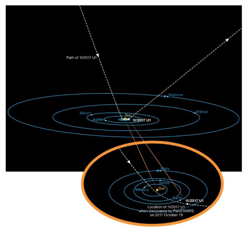 órbita 'Oumuamua