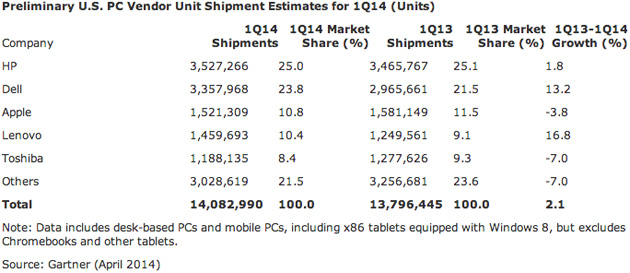 Gartner's estimates for PC market share in the US during Q1 2014