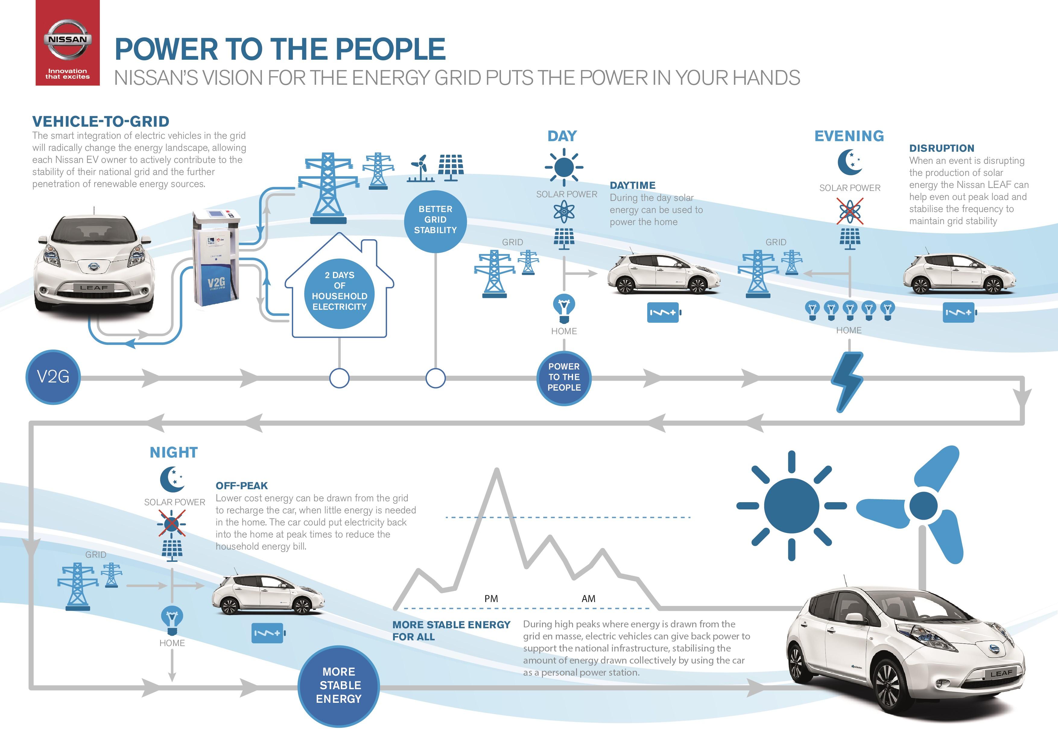 Nissan infographic