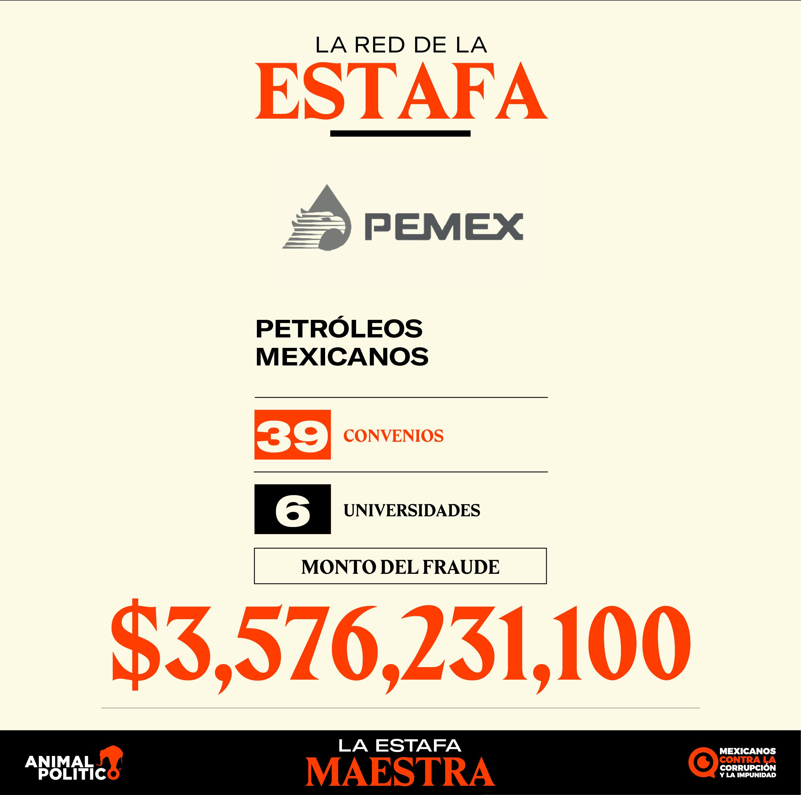 'Desaparece' Pemex más de $3 mil millones en 3 años