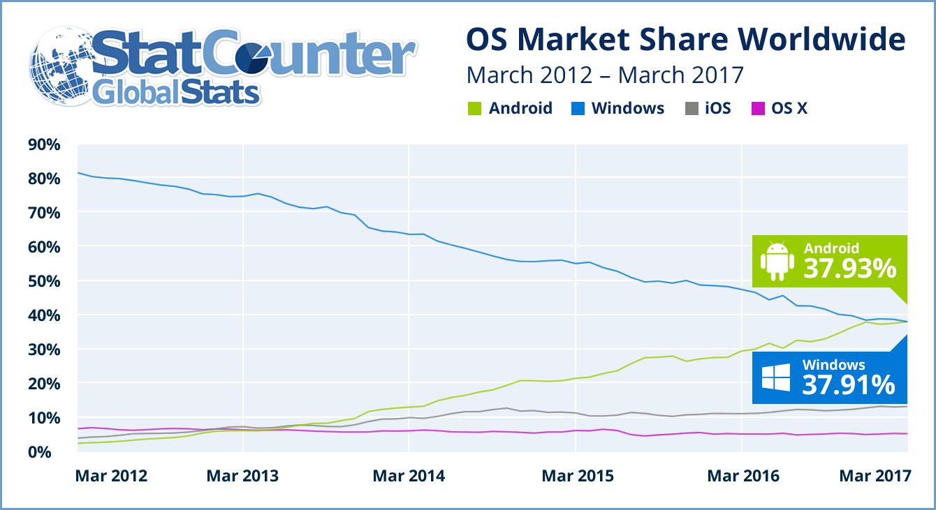 Android überholt Windows als meistbenutztes OS im Internet