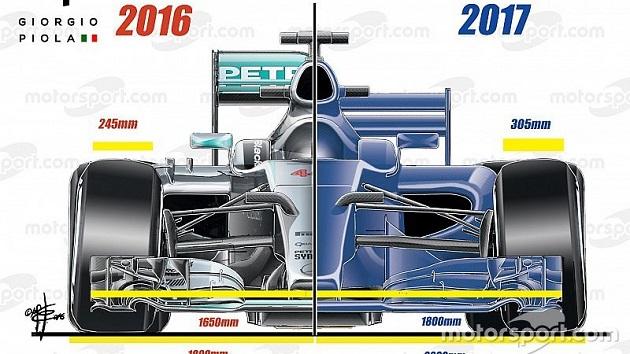 レギュレーション改定後の2017年型F1マシンは