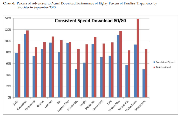 FCC report checks if your internet speed lives up to the ads, and why that's not fast enough