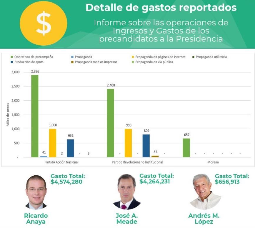 Descalifica Meade perfiles de Anaya y AMLO para llegar a ser Presidente