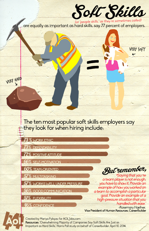 Soft skills work ethic and dependability top the list