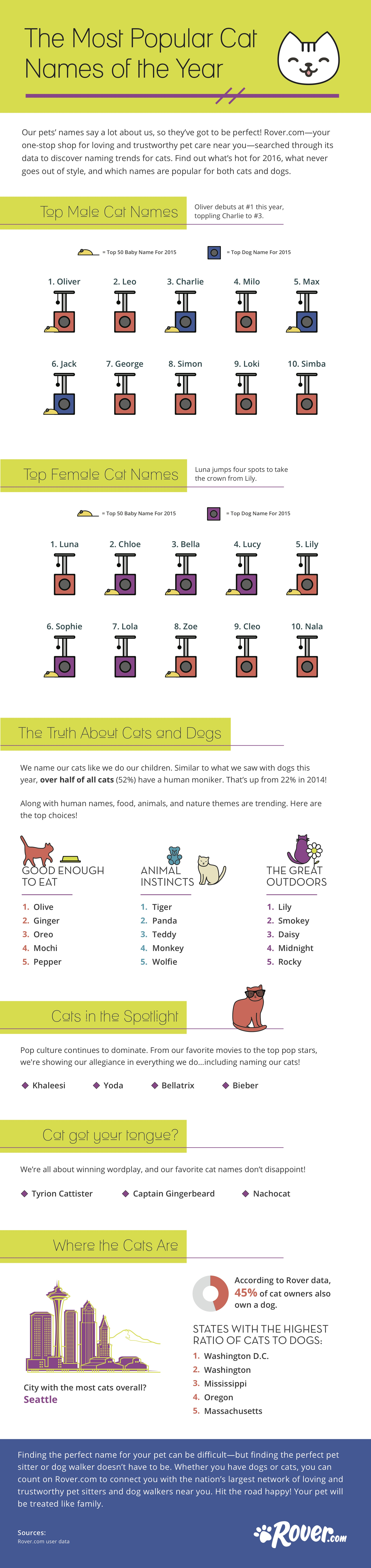 Stereotypical Dog Names