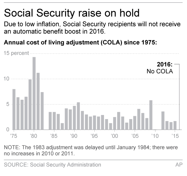 social security cola inflation cost of living adjustment