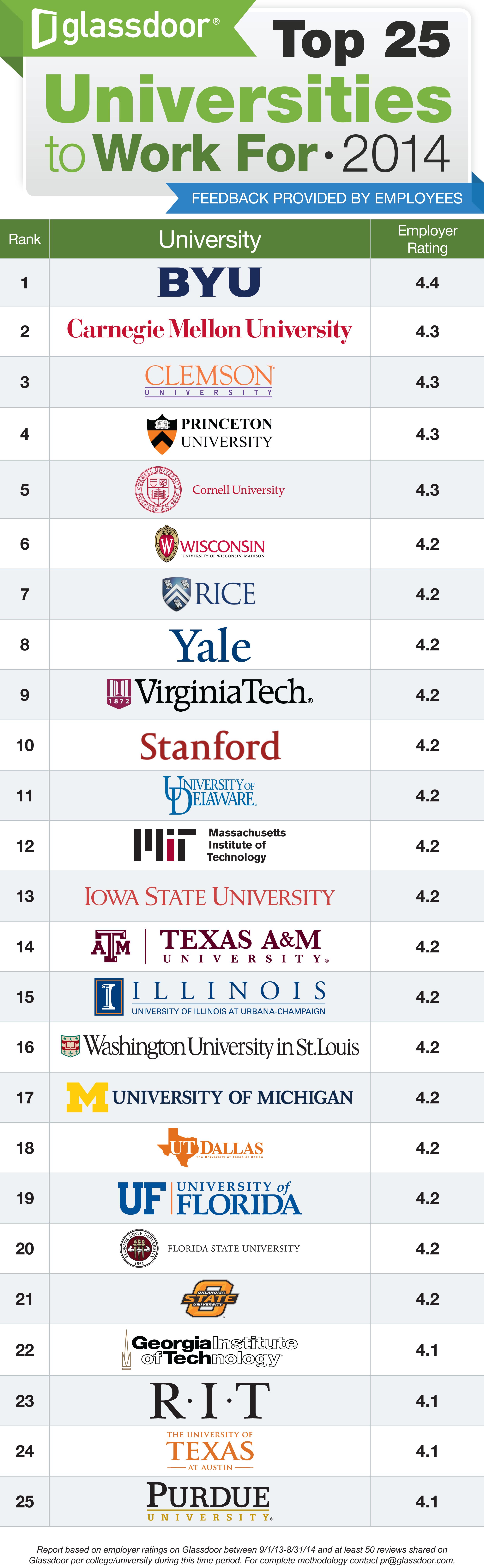 Glassdoor's 4th annual top 25 universities to work for