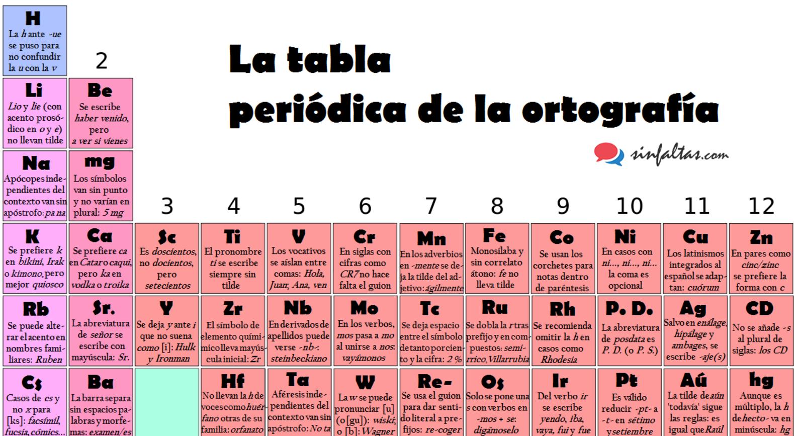 La tabla peridica de la ortografa o de cmo comprimir las reglas la tabla urtaz Choice Image