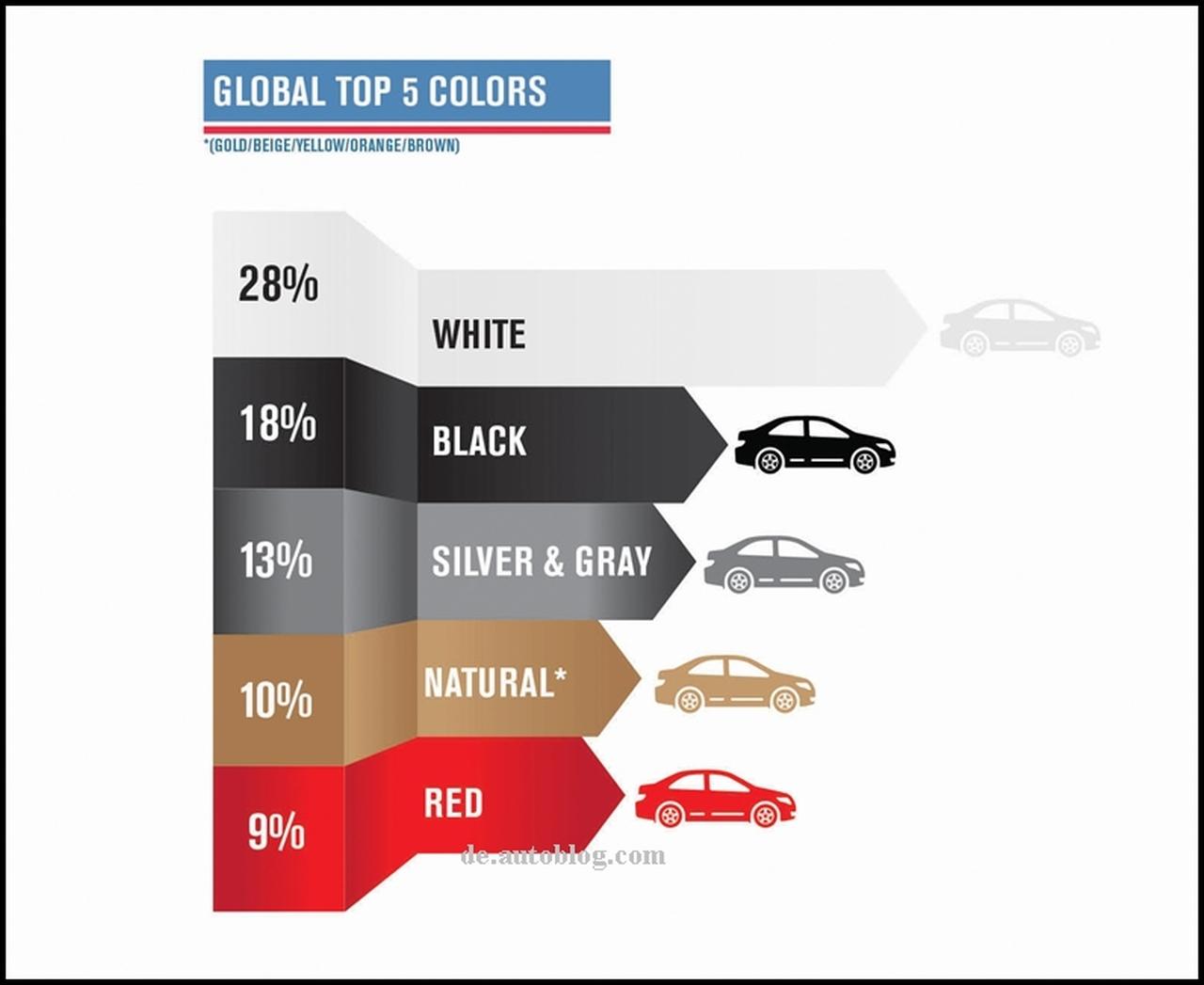 Die beliebtesten Wagenfarben 2014