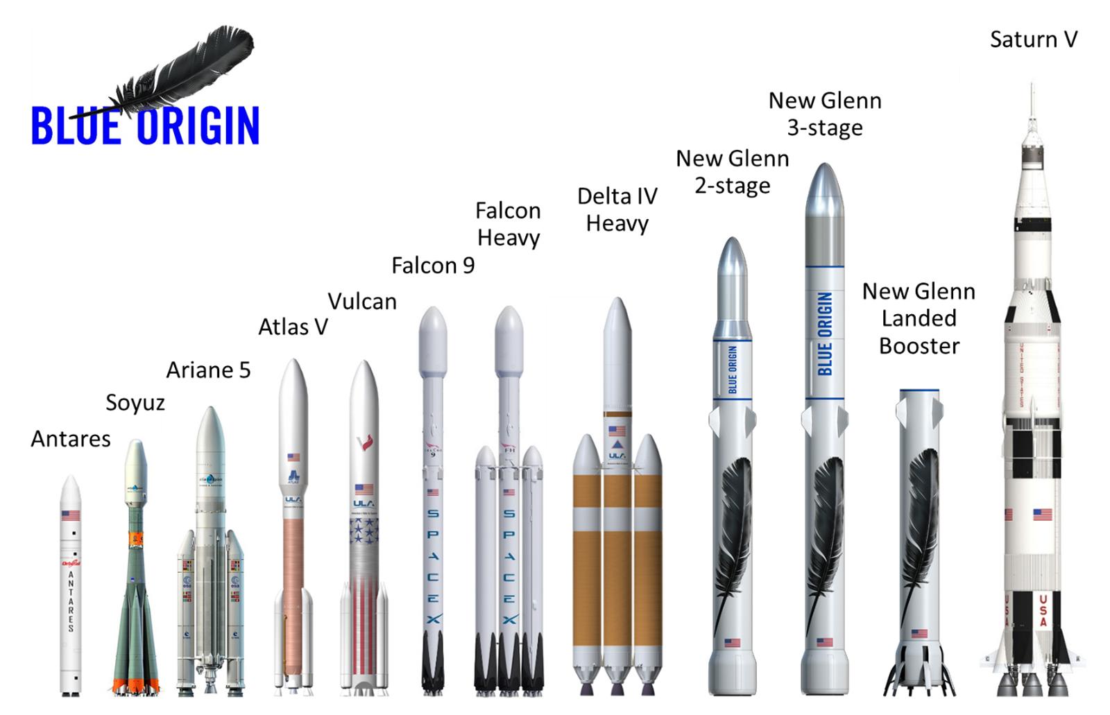 El nuevo cohete de Jeff Bezos le saca los colores a SpaceX