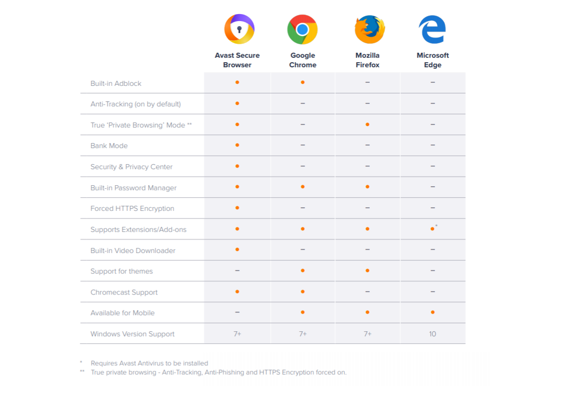 Avast Claims Its Secure Browser Is 30 Percent Faster Than Yours Engadget
