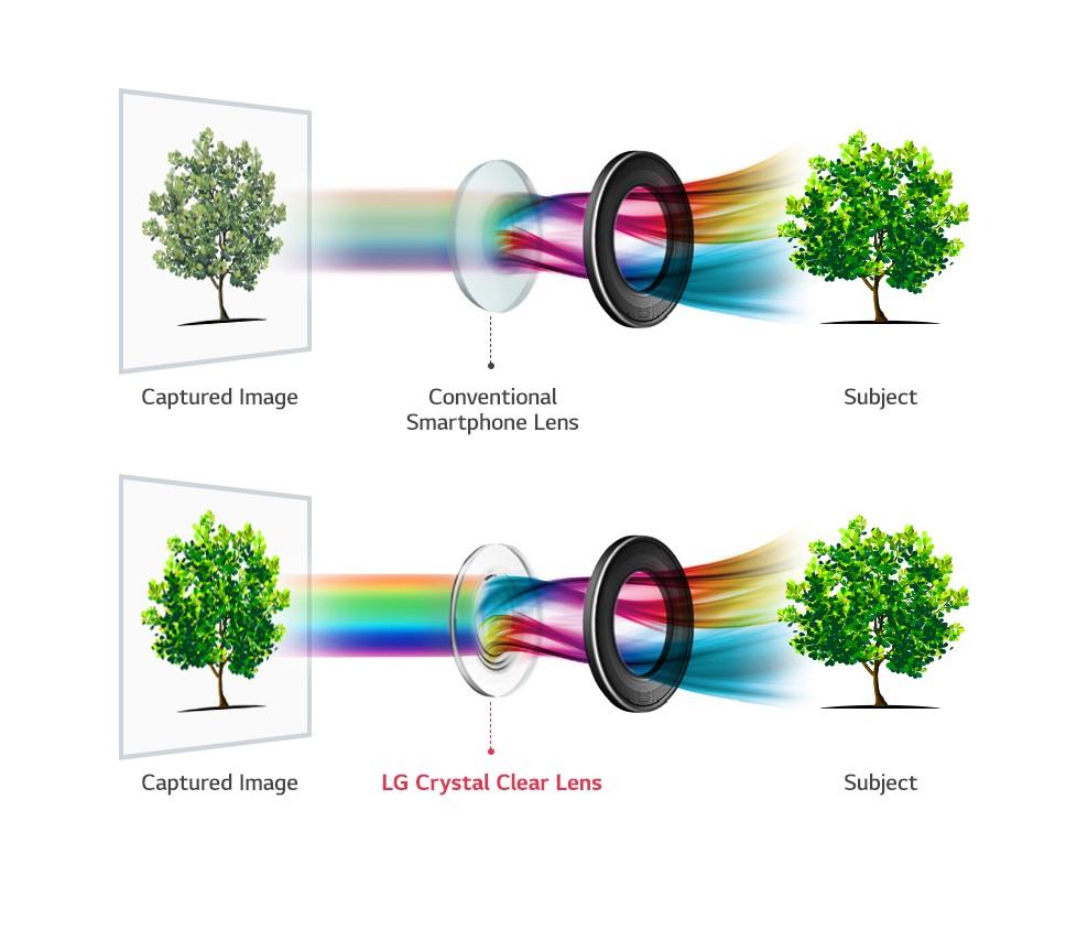 LG V30 mit f/1.6 Blende und Glaslinse