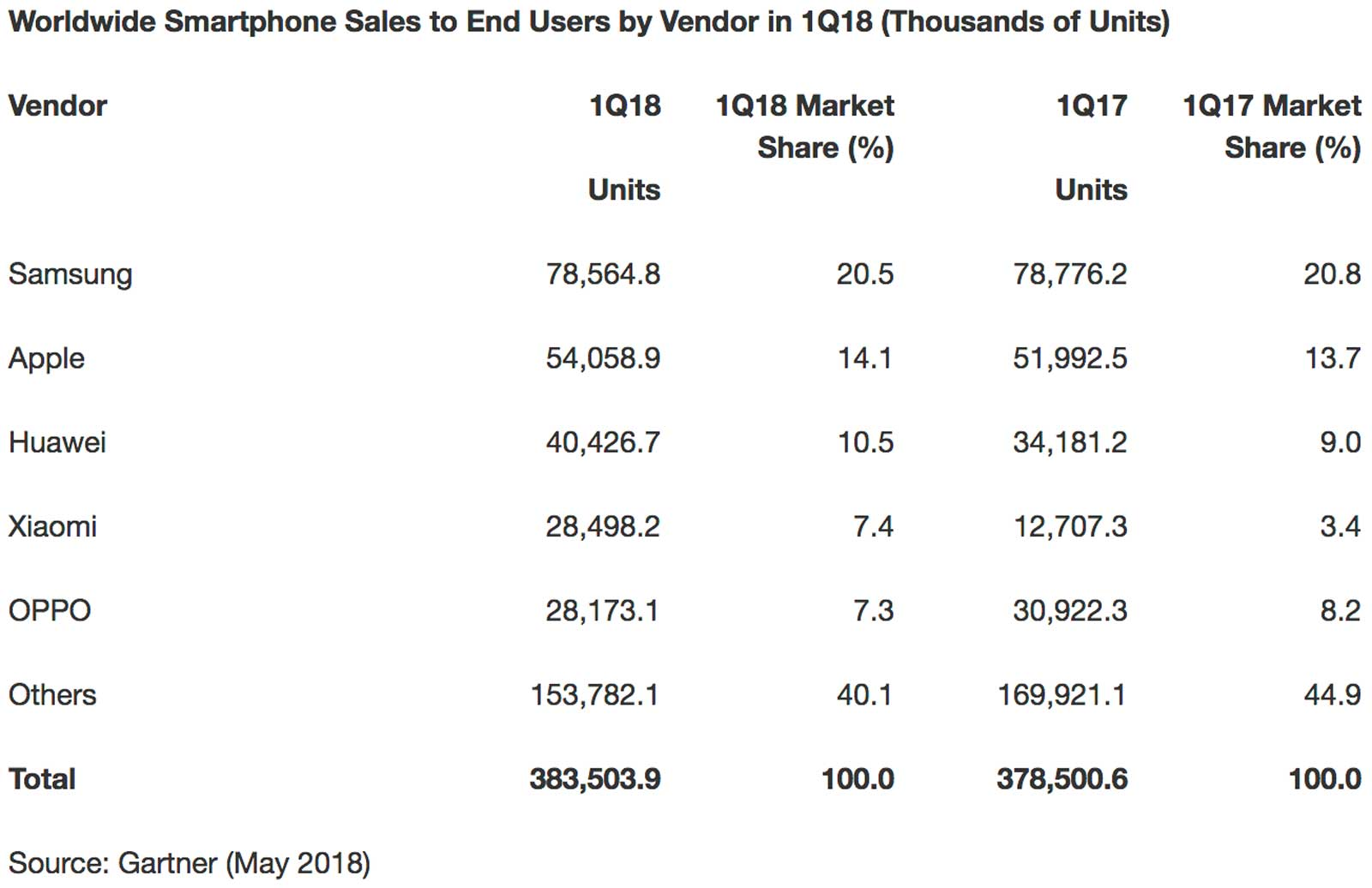 Smartphone sales in Q1 2018