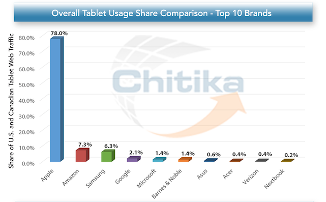 Share of US and Canadian Tablet Web Traffic