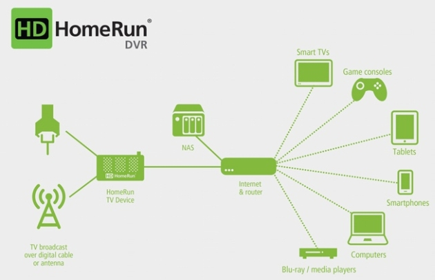 HDHomeRun Kickstarter wants to build the perfect DVR for you