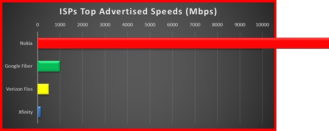 Nokia speed compared