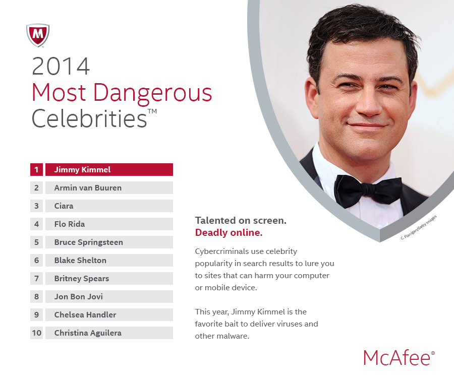 McAfee Most Dangerous Celebrities