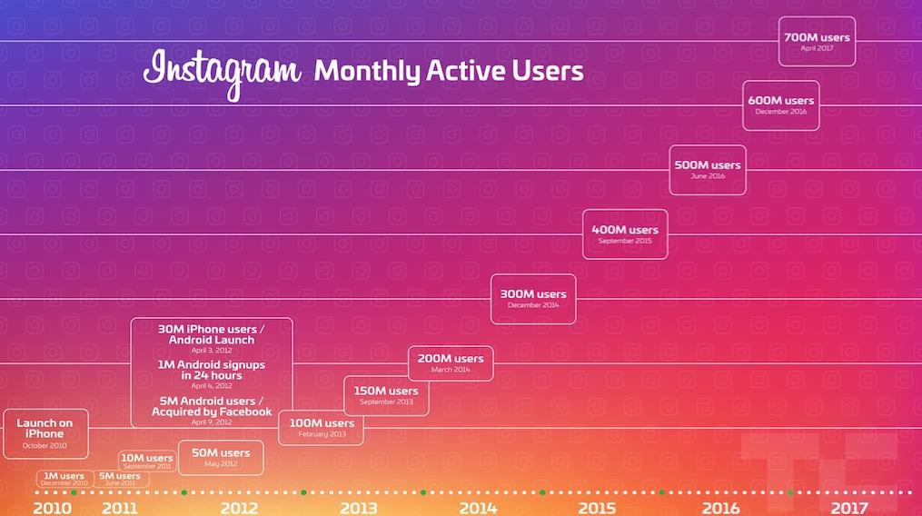 Instagram meldet 700 Millionen Nutzer