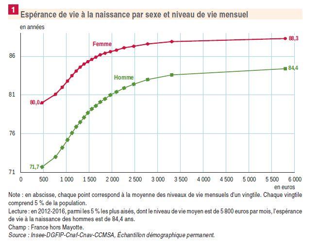 Les Français les plus riches vivent aussi le plus longtemps selon l'INSEE
