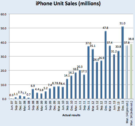 iphone q2 sales projections