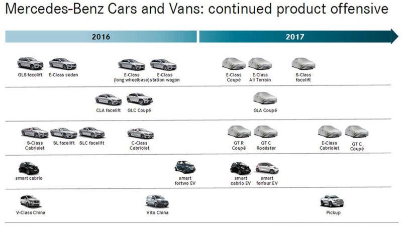 Leaked Mercedes-Benz model road map