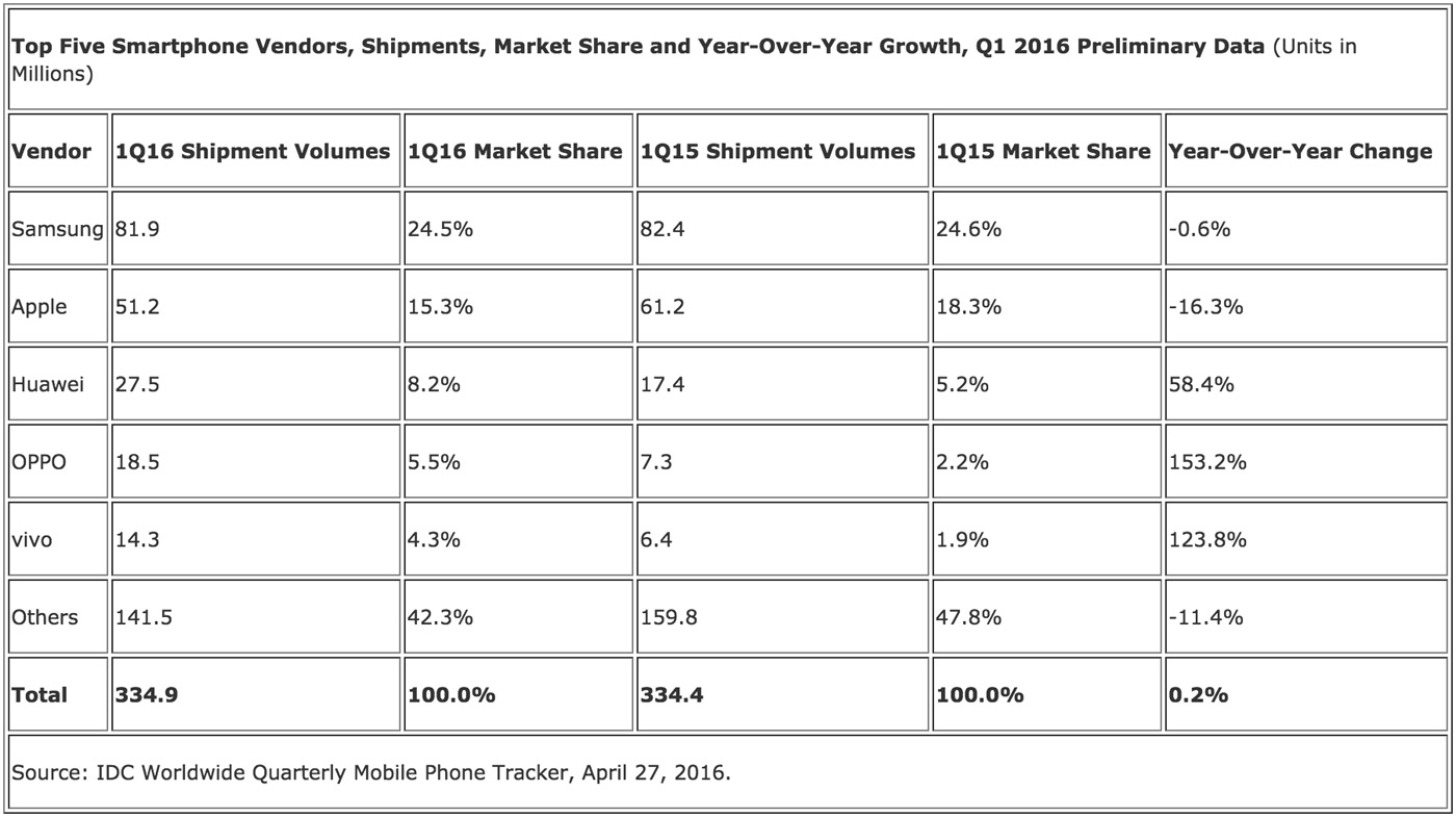 IDC's smartphone market share estimates for Q1 2016